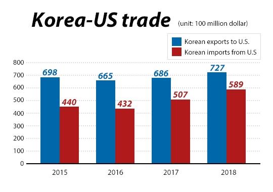 Corea del sud hook up